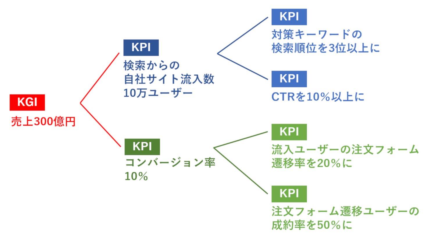 KGIとKPIの相関関係をツリー表示で可視化