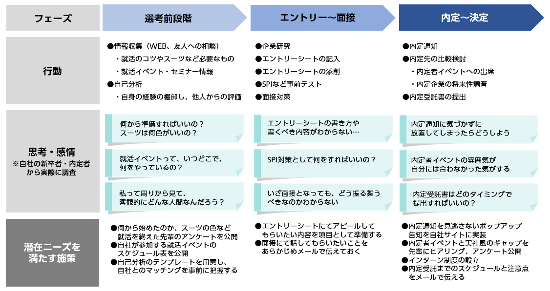 就職活動のカスタマージャーニーマップ