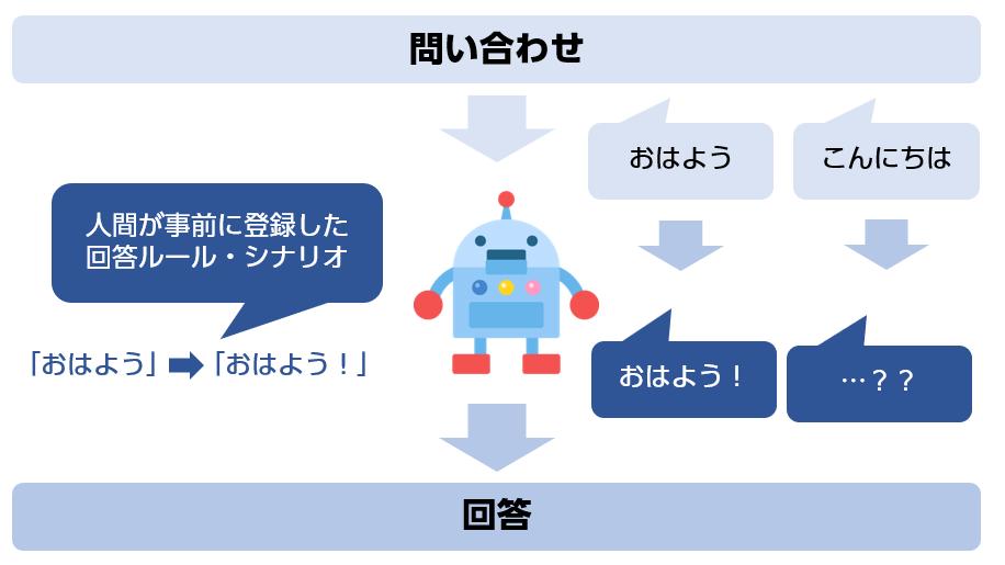 ルールベース(シナリオ)型チャットボットの仕組み