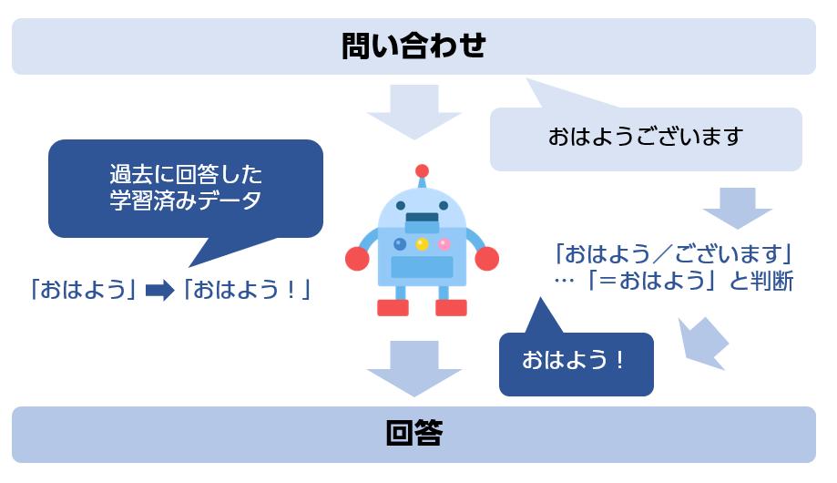 機械学習型チャットボットの仕組み
