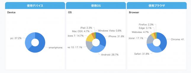 デバイス・OS・ブラウザ画面
