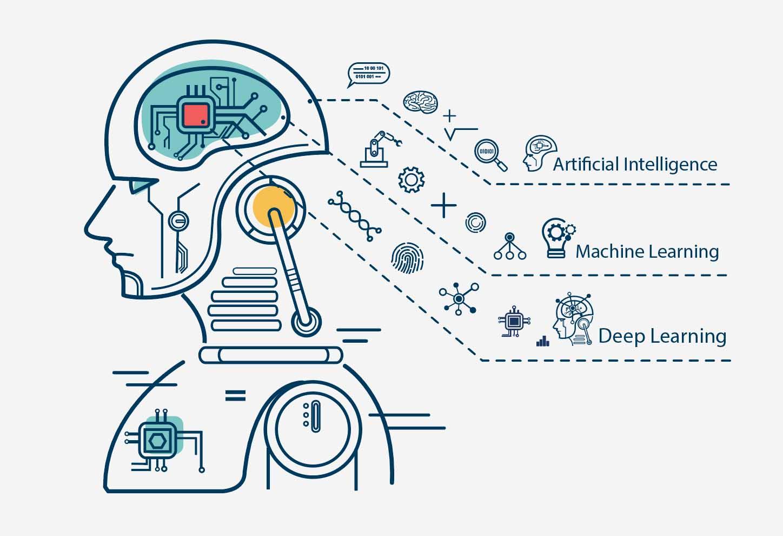 AI(人工知能)を使用したチャットボットの特徴