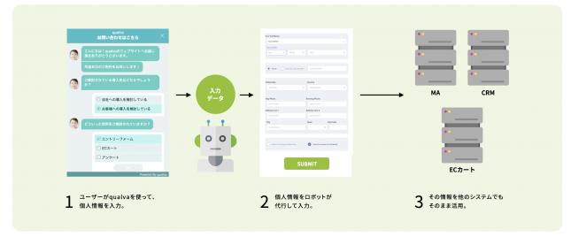 Virtualpostの説明画像