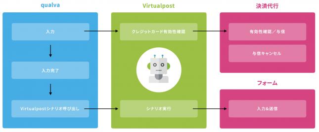 Virtualpostによるクレジットカード決済の画像