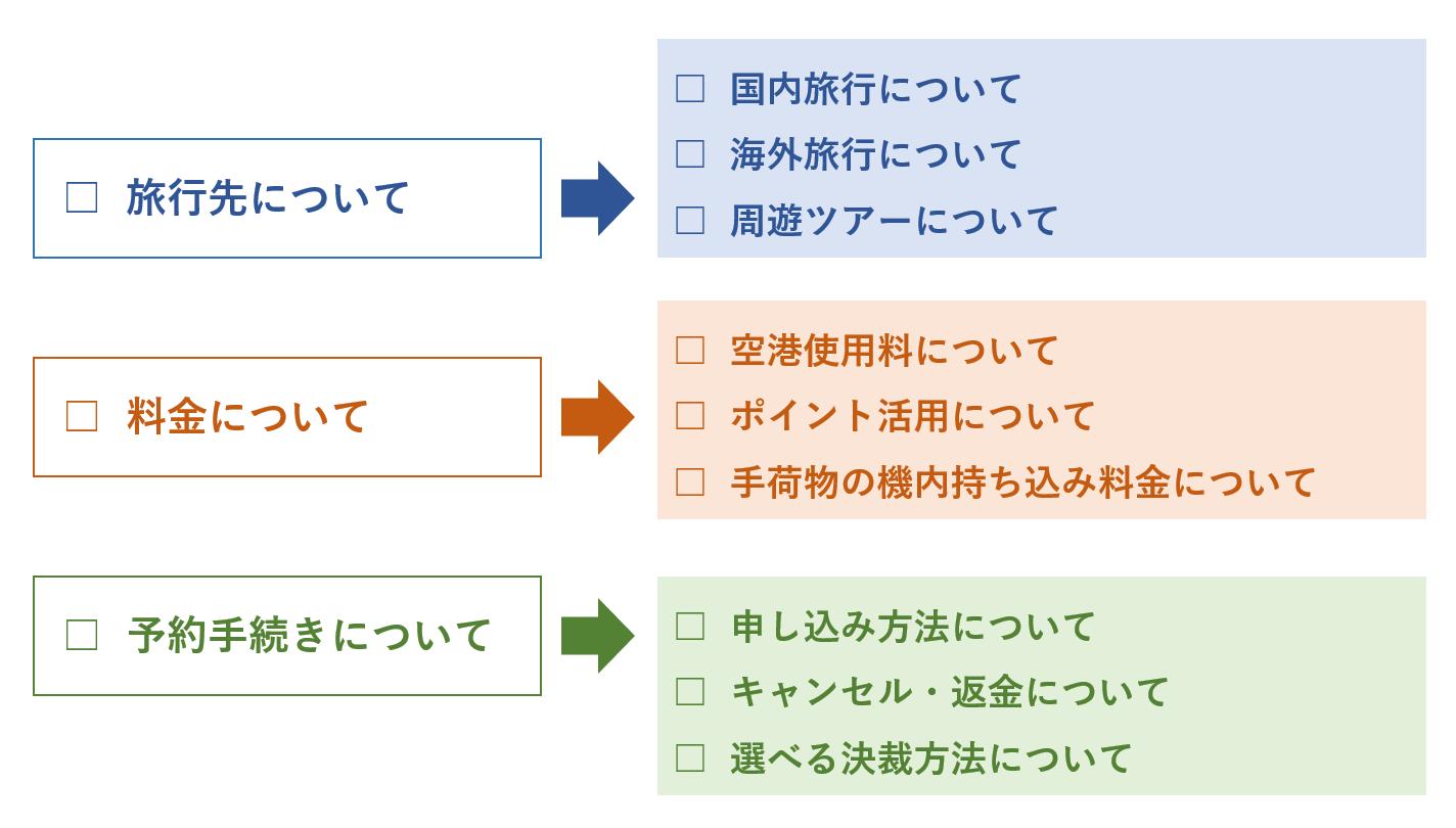 チャットボットのシナリオ設計-シナリオ構成