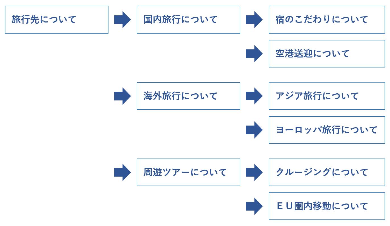 チャットボットのシナリオ設計-フローチャート