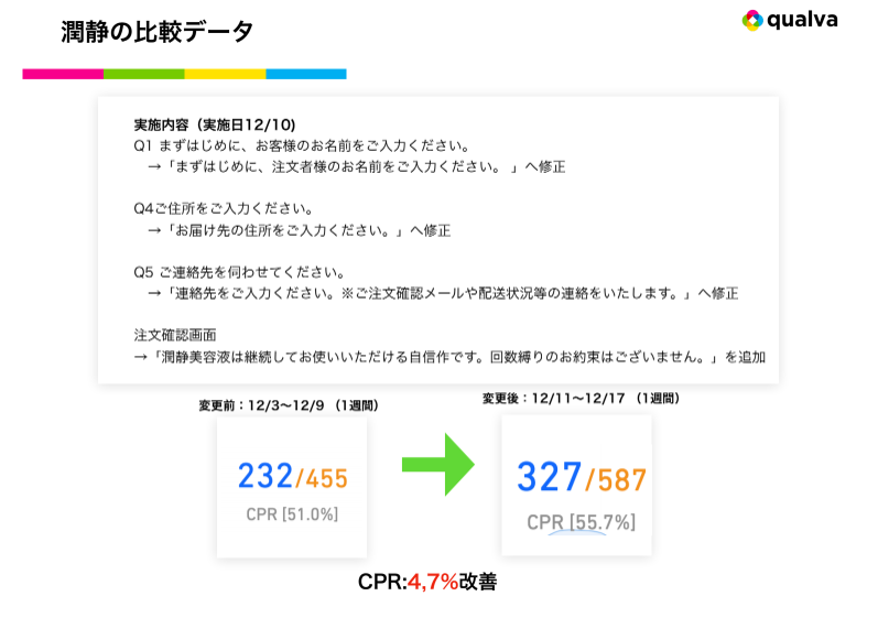 CPR改善